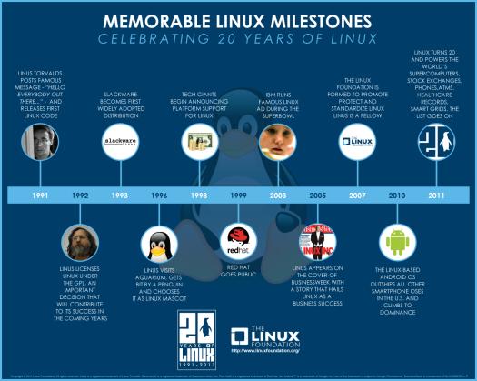 sejarah 20 tahun linux dari The Linux Foundation. http://mashable.com/2011/04/06/linux-20-anniversary/